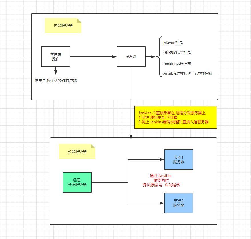 自动化运维流程
