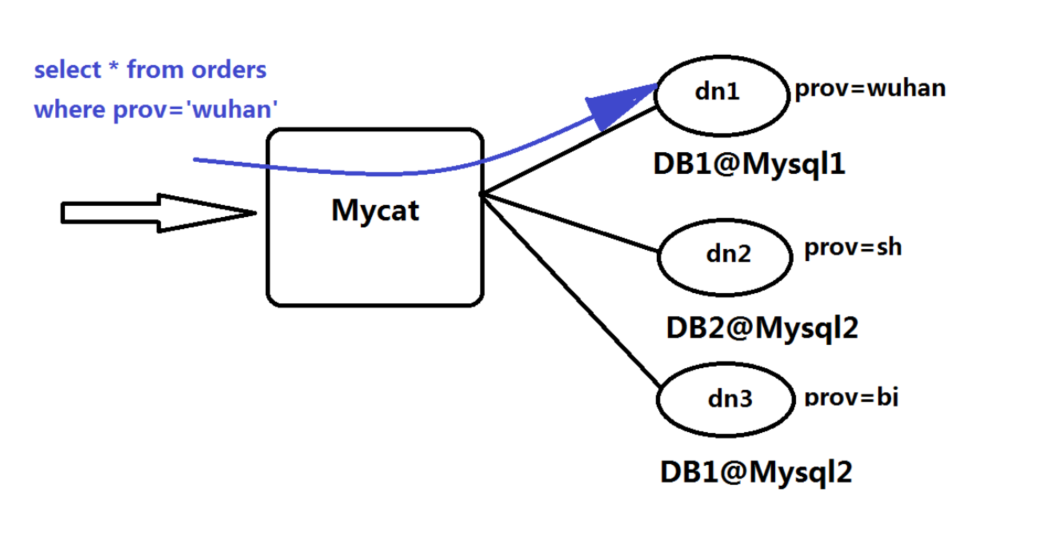 MyCat 的基本介绍及安装